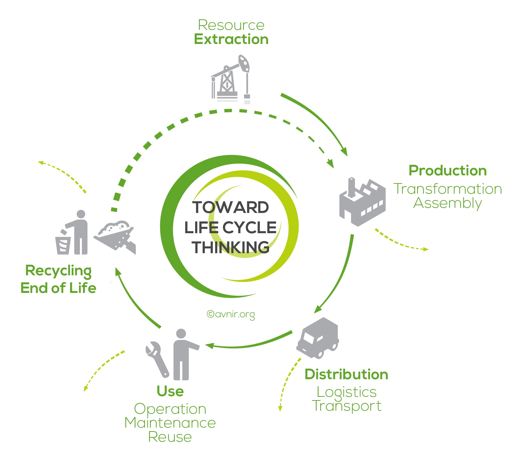Toward Life Cycle Thinking_avniR